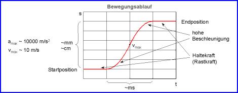 Bewegungsablauf eines linearen Direktantriebs Bewegungsablauf eines linearen Direktantriebs